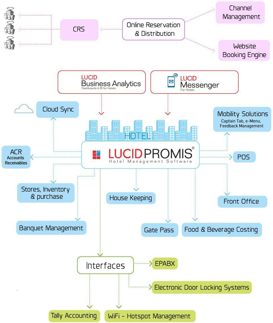 LUCID Hotel Software infographic